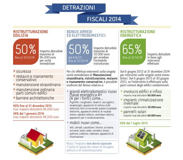 Detrazione ristrutturazioni per ristrutturazioni edilizie - Guida fiscale ristrutturazione edilizia ...